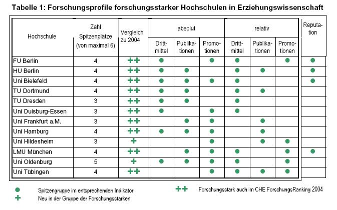 Quelle: CHE Forschungsranking 2007, S. 100